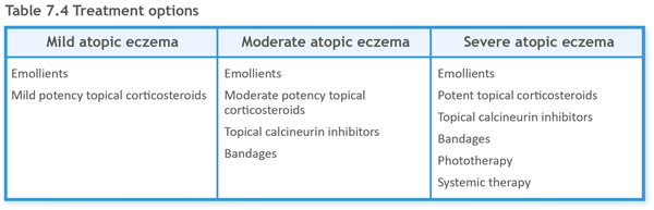 emollient-based topical steroid cream